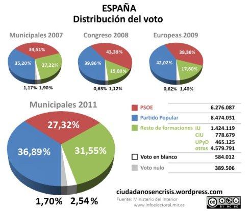 Distribución del voto en España