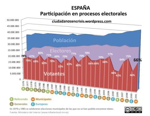 Participaicón en elecciones en España