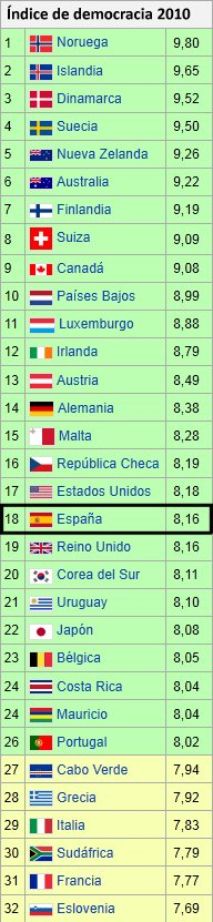 Lista del índice de democracia 2010