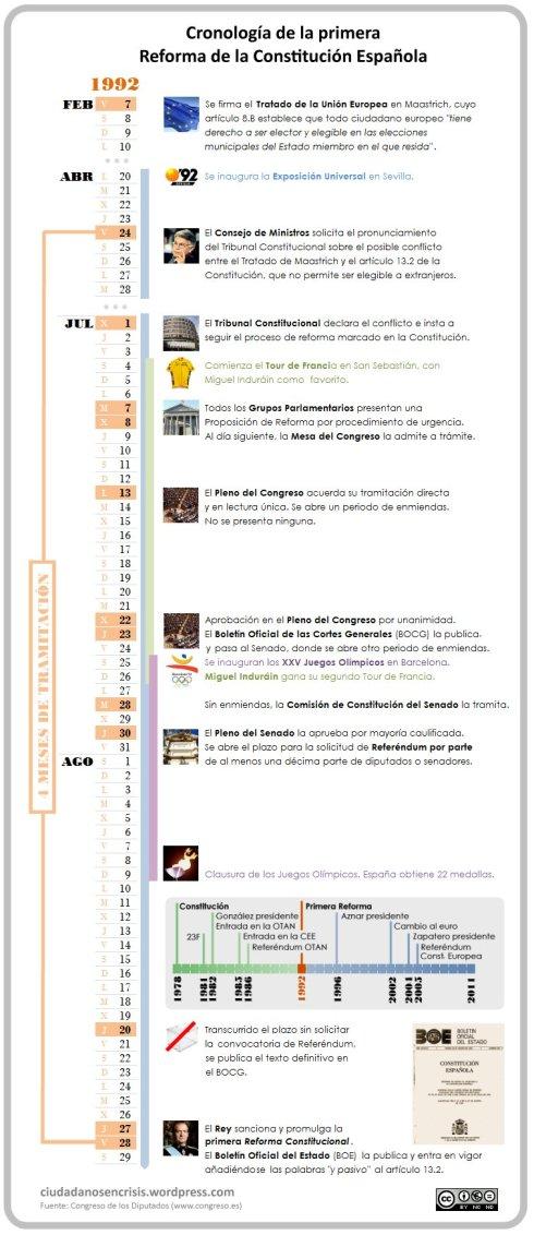Infografia primera reforma constitucional