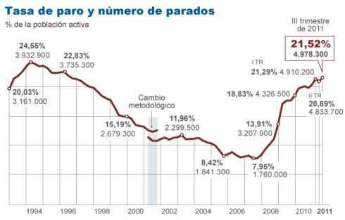 desempleo maximo historico