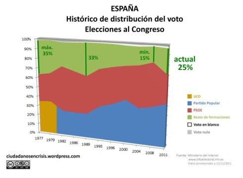 Histórico de distribución de voto
