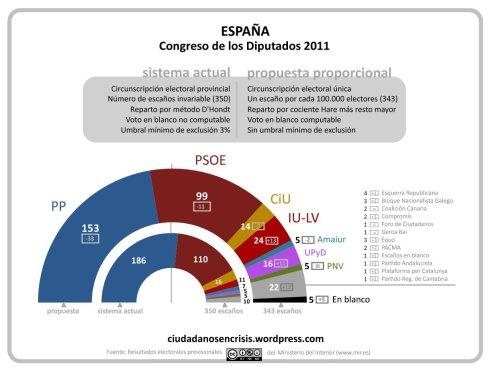 propuesta de sistema electoral prorporcional