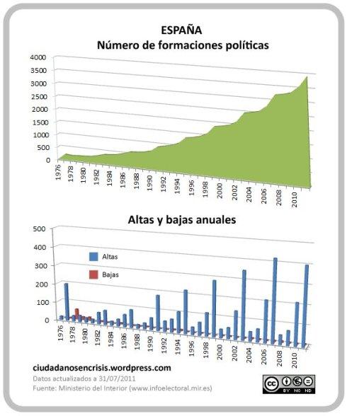 Partidos políticos grafico 1