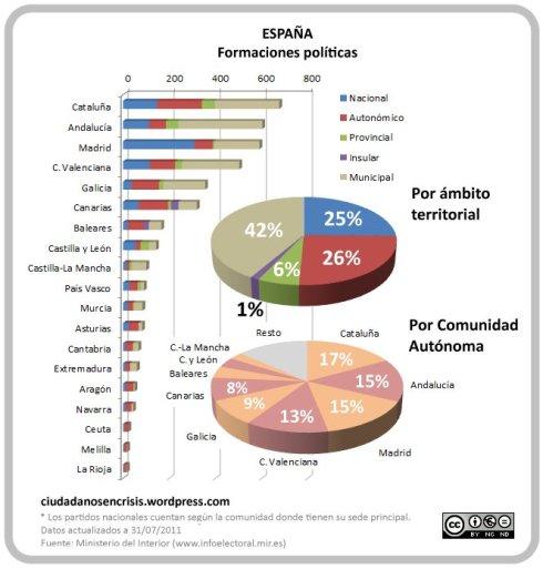 Partidos políticos gráfico 2