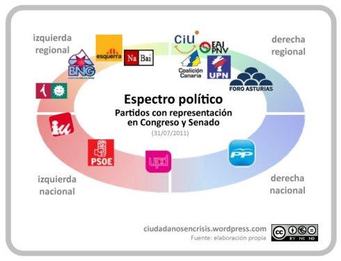 Espectro político de España 2011