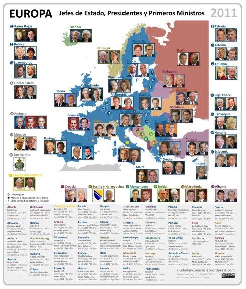 Gobernantes en los países de Europa 2011
