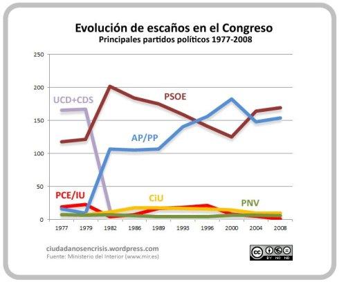 Evolución escaños Congreso 1977-2008