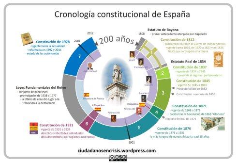 cronologia constitucional de España