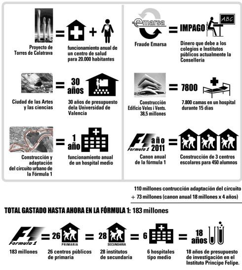 La herencia del gobierno de Camps en Valencia