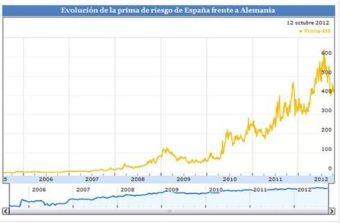 así ha sido la escalada de la prima de riesgo española