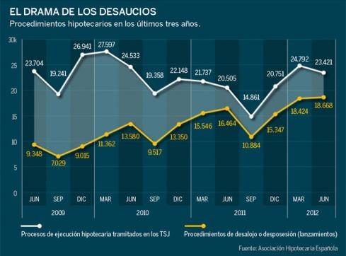 gráfico lanzamientos en España