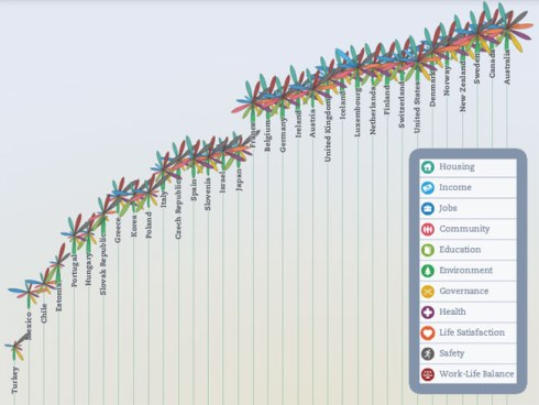 OECD Better Life Index World Happiness Report 2013