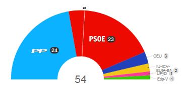 Resultados elecciones europeas 2009 en España: escaños